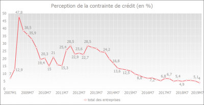 Perception de la contrainte de crédit
