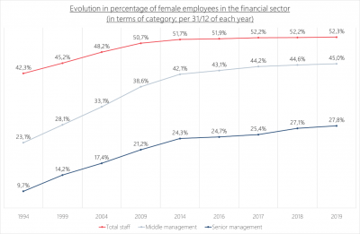 evolution female employees in the financial sector