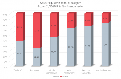 gender equality in terms of category